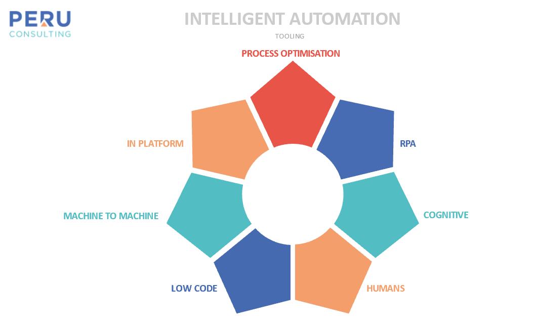 Intelligent Automation Infographic