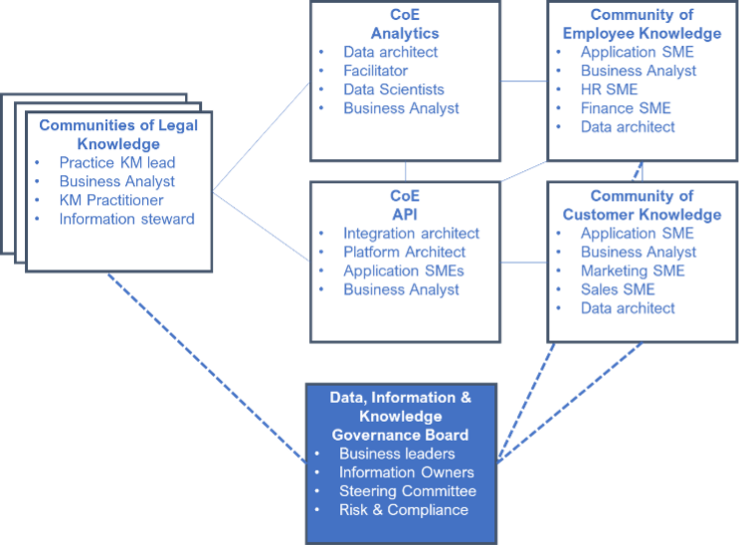 Example Legal KM Community and CoE structure