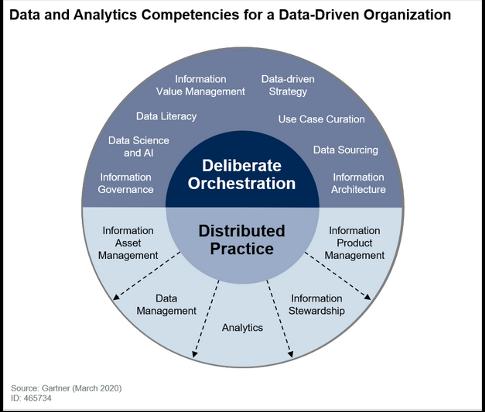 Figure Gartner- KM Skills for Data Driven Organisation